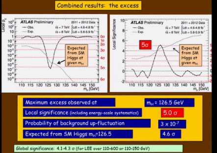 Presentación Bosón de Higgs